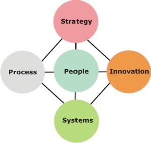 Kaizen Change Management Model