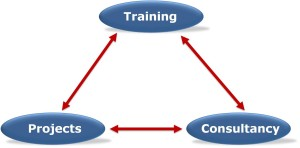 integrated training projects consultancy approach