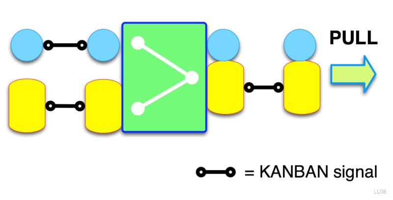 kanban pull system
